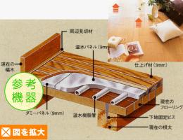 リフォーム生活|床暖房で比較